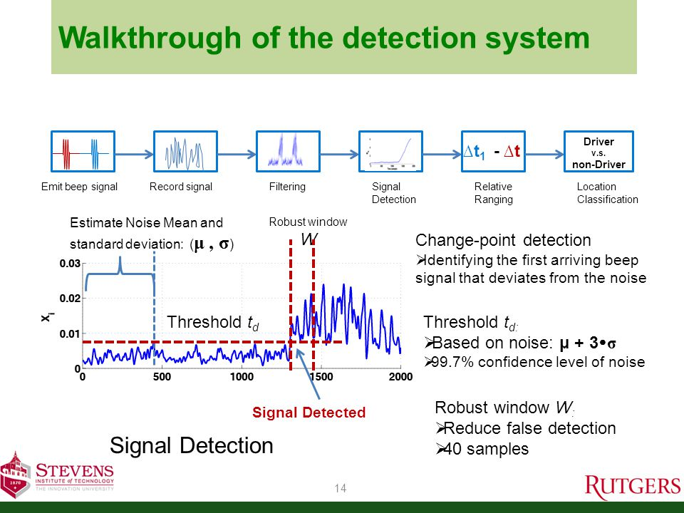 Walkthrough of the detection system 14 Signal Detection Threshold t d: Based on noise: μ + 3 σ 99.7% confidence level of noise Robust window W : Reduce false detection 40 samples Emit beep signal Record signalFiltering Signal Detection Relative Ranging t 1 - t Location Classification Driver v.s.