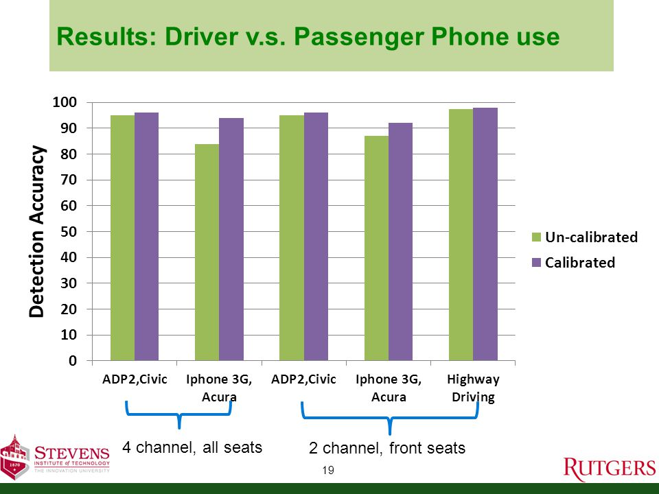 Results: Driver v.s. Passenger Phone use 19 Results 4 channel, all seats2 channel, front seats