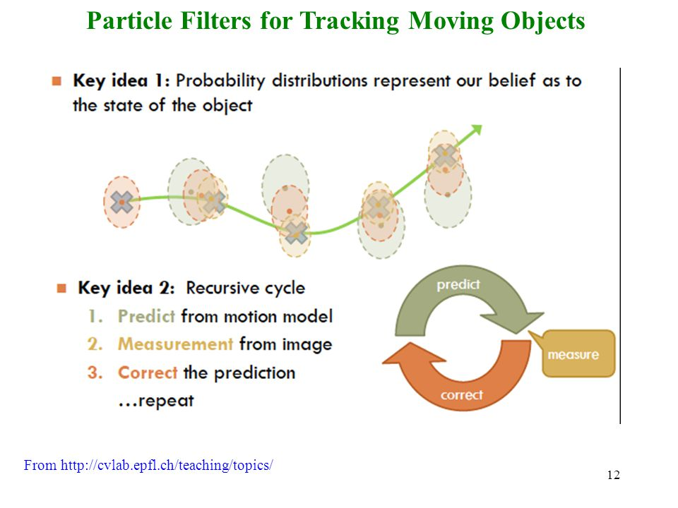 12 Particle Filters for Tracking Moving Objects From http://cvlab.epfl.ch/teaching/topics/