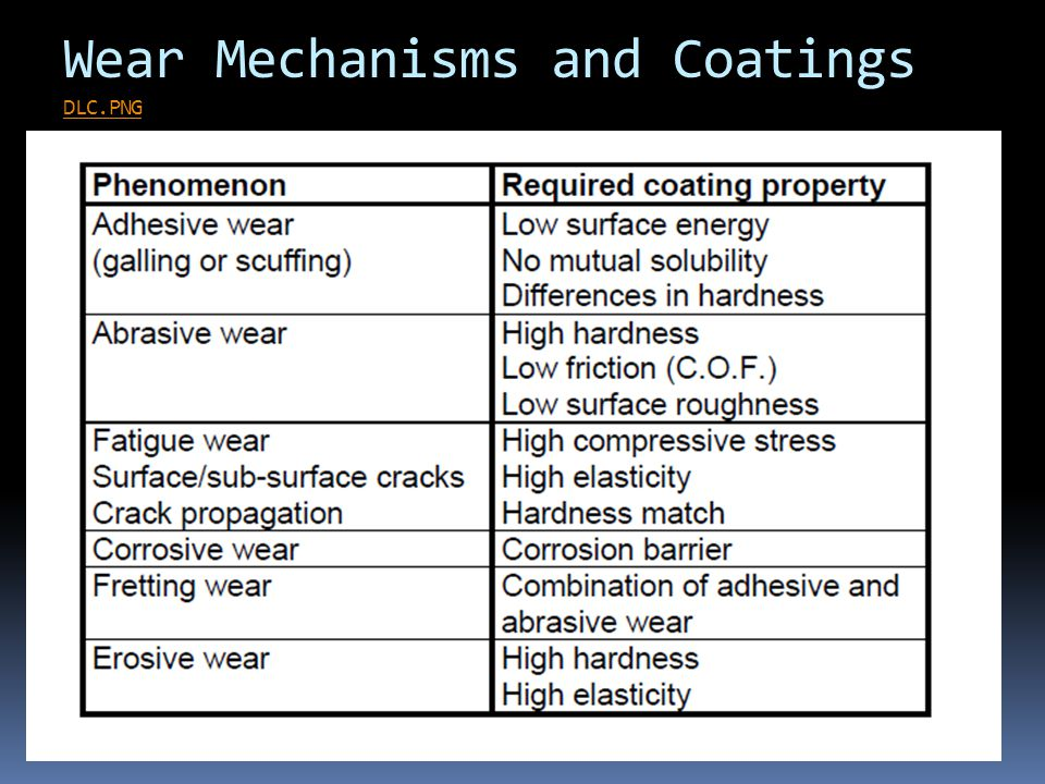 Wear Mechanisms and Coatings DLC.PNG DLC.PNG