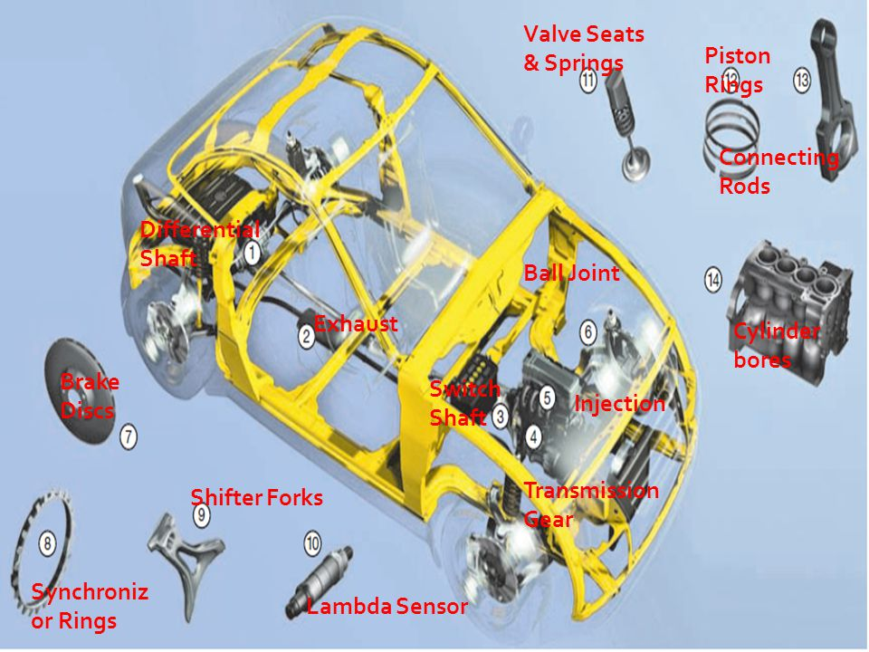 Differential Shaft Exhaust Switch Shaft Transmission Gear Injection Ball Joint Brake Discs Synchroniz or Rings Shifter Forks Lambda Sensor Valve Seats & Springs Piston Rings Connecting Rods Cylinder bores