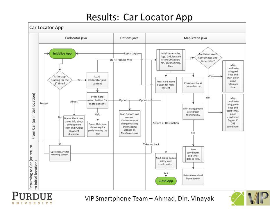 VIP Smartphone Team – Ahmad, Din, Vinayak Results: Car Locator App