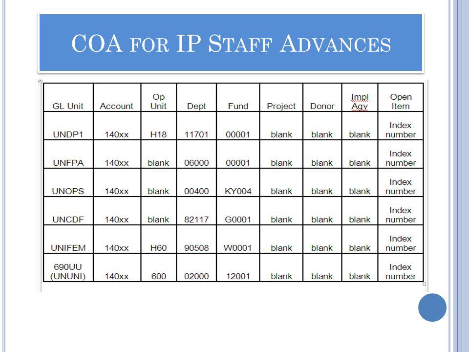 COA FOR IP S TAFF A DVANCES