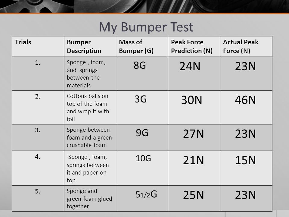 My Bumper Test TrialsBumper Description Mass of Bumper (G) Peak Force Prediction (N) Actual Peak Force (N) 1.