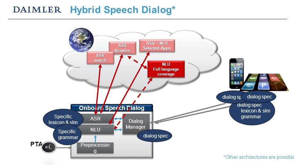 Hybrid Speech Dialog* Preprocessin g ASR PTA Dialog Manager Onboard Speech Dialog NLU ASR dictation dialog spec lexicon & slm grammar dialog spec ASR + NLU Selected Apps ASR + NLU Selected Apps ASR search *Other architectures are possible dialog spec Specific lexicon & slm Specific grammar NLU Full language coverage NLU