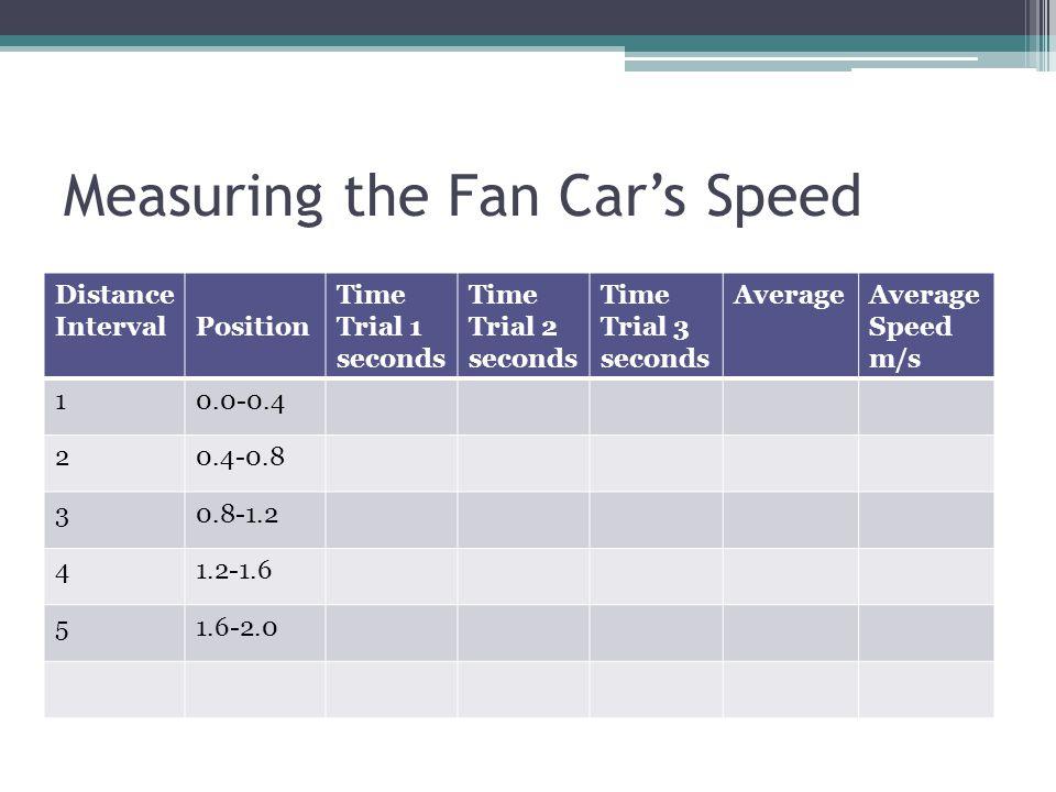 Measuring the Fan Cars Speed Distance IntervalPosition Time Trial 1 seconds Time Trial 2 seconds Time Trial 3 seconds AverageAverage Speed m/s 10.0-0.4 20.4-0.8 30.8-1.2 41.2-1.6 51.6-2.0