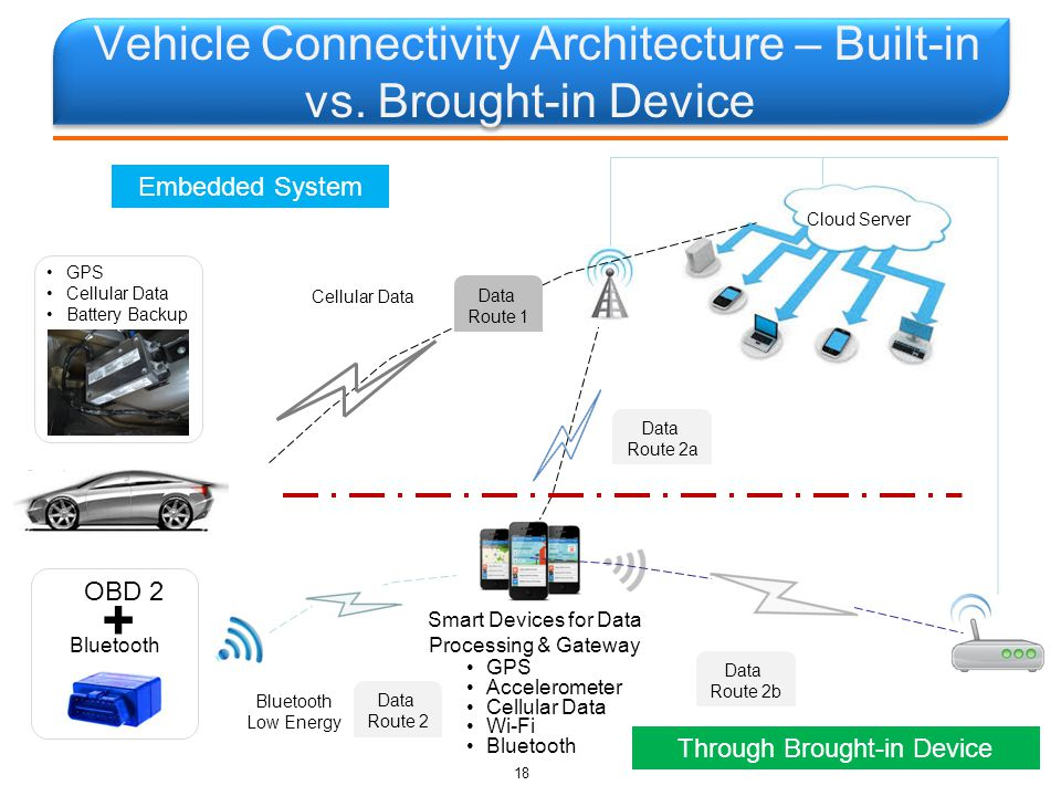 Vehicle Connectivity Architecture – Built-in vs.