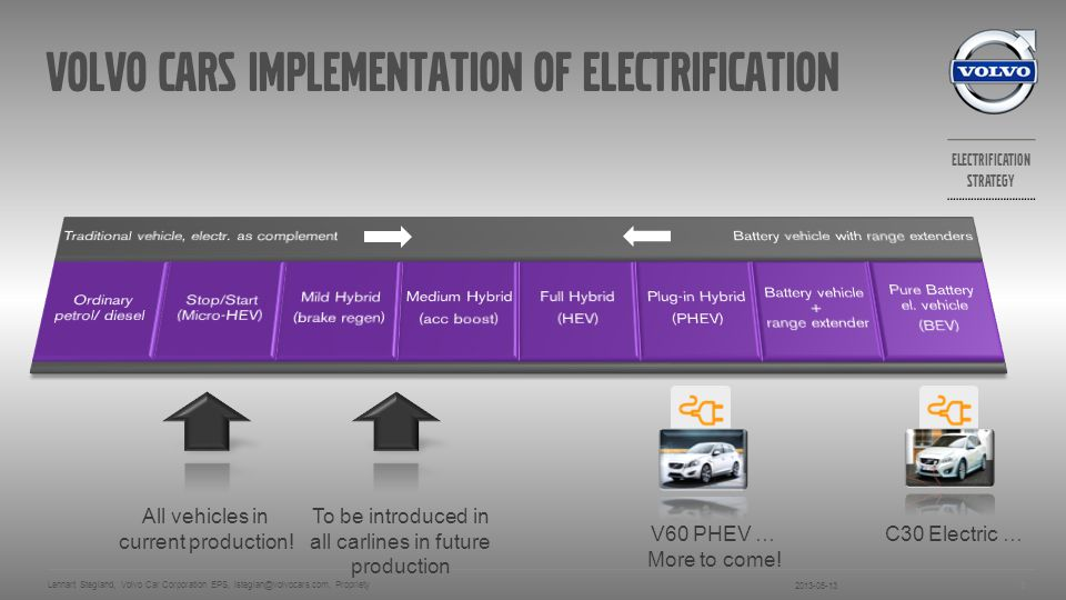 Electrification strategy 2013-05-13 Lennart Stegland, Volvo Car Corporation EPS, lsteglan@volvocars.com, Propriety 19 Electric Motor Located on the rear axle – Electric Rear Axle Drive (ERAD) Location makes it possible to use large motor Peak 50kW (70 hp) 200 Nm Regeneration during braking & engine braking Smart All Wheel Drive
