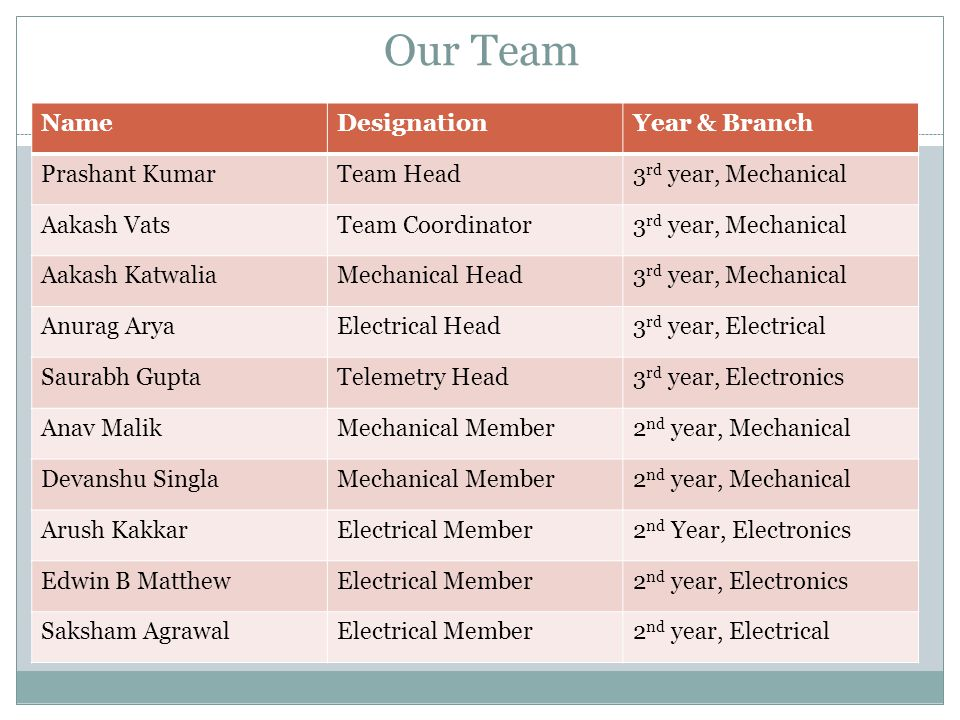 Our Team NameDesignationYear & Branch Prashant KumarTeam Head3 rd year, Mechanical Aakash VatsTeam Coordinator3 rd year, Mechanical Aakash KatwaliaMec