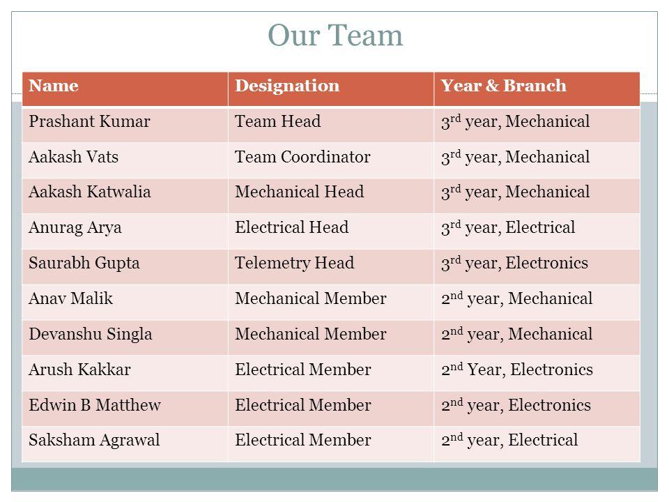 Our Team NameDesignationYear & Branch Prashant KumarTeam Head3 rd year, Mechanical Aakash VatsTeam Coordinator3 rd year, Mechanical Aakash KatwaliaMechanical Head3 rd year, Mechanical Anurag AryaElectrical Head3 rd year, Electrical Saurabh GuptaTelemetry Head3 rd year, Electronics Anav MalikMechanical Member2 nd year, Mechanical Devanshu SinglaMechanical Member2 nd year, Mechanical Arush KakkarElectrical Member2 nd Year, Electronics Edwin B MatthewElectrical Member2 nd year, Electronics Saksham AgrawalElectrical Member2 nd year, Electrical