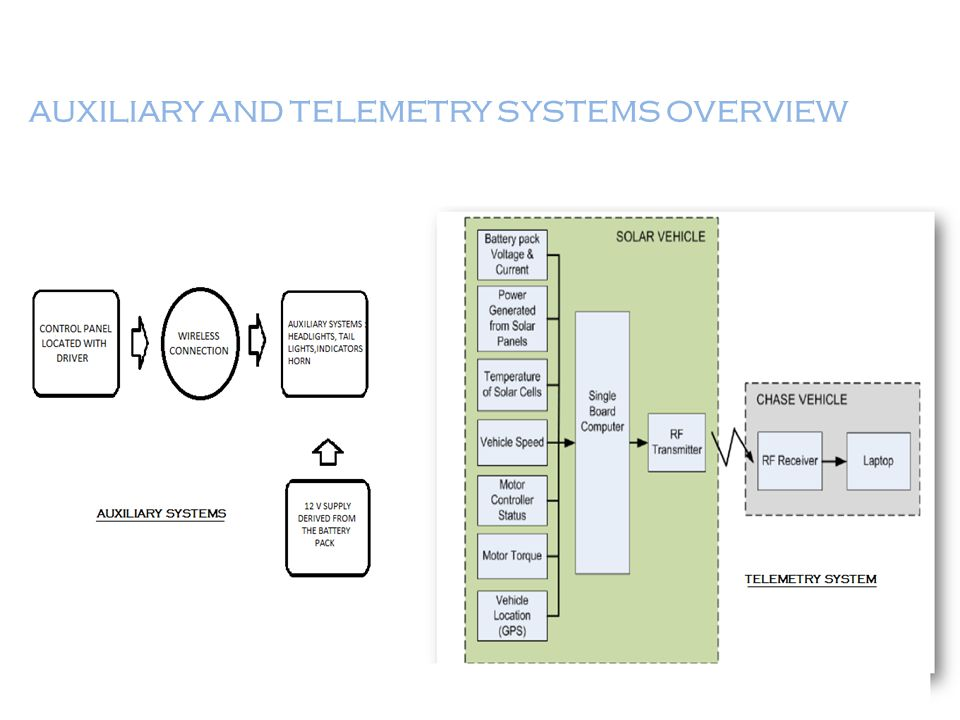 AUXILIARY AND TELEMETRY SYSTEMS OVERVIEW