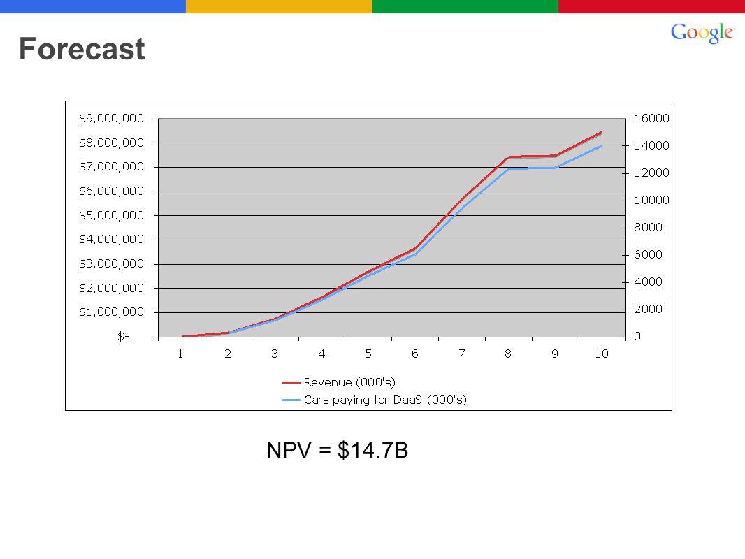 Forecast NPV = $14.7B