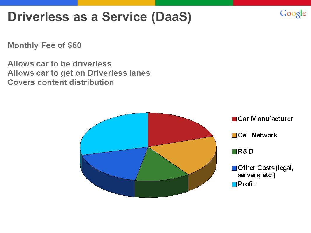 Monthly Fee of $50 Allows car to be driverless Allows car to get on Driverless lanes Covers content distribution Driverless as a Service (DaaS)