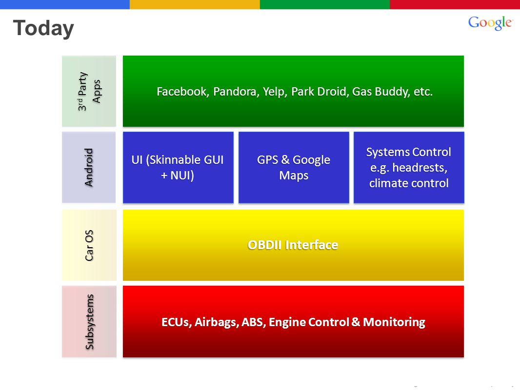 Tomorrow ECUs, Airbags, ABS, Engine Control & Monitoring Facebook, Pandora, Yelp, Park Droid, Gas Buddy, etc.