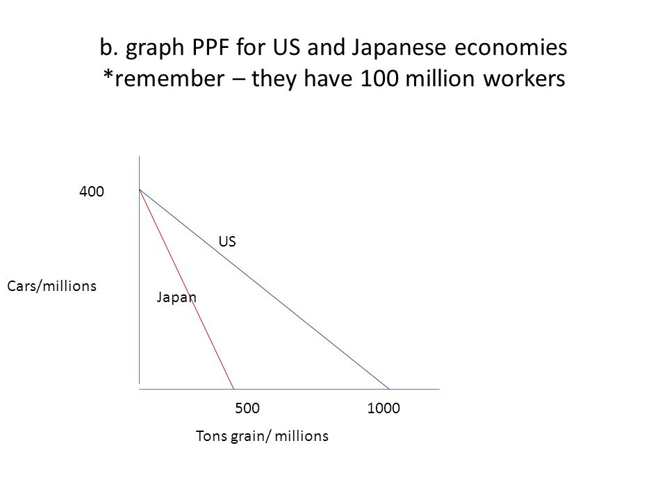 b. graph PPF for US and Japanese economies *remember – they have 100 million workers Cars/millions Tons grain/ millions 400 500 1000 Japan US