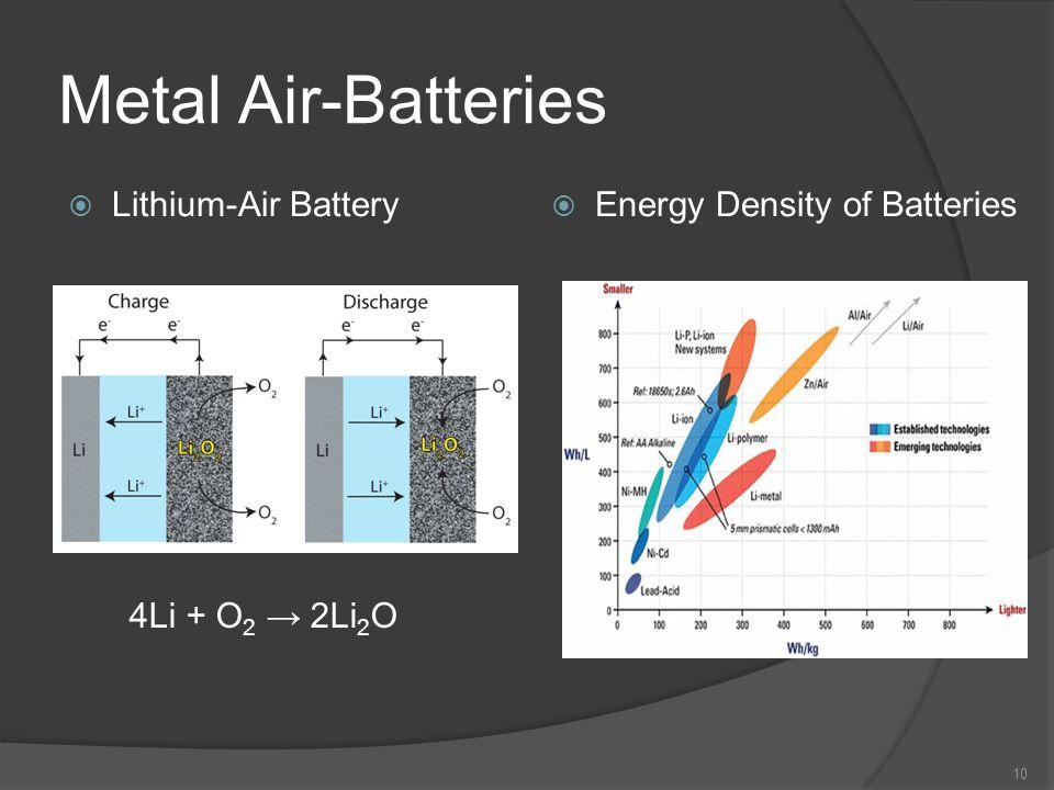 Metal Air-Batteries 10 Lithium-Air Battery Energy Density of Batteries 4Li + O 2 2Li 2 O