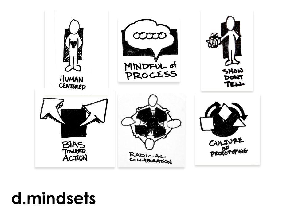 d.mindsets