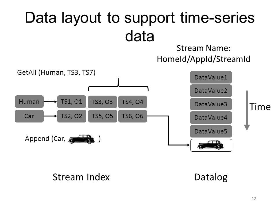 Data layout to support time-series data DataValue1 DataValue2 DataValue3 DataValue4 DataValue5 Time Datalog Human TS1, O1 TS3, O3 Car TS2, O2 Stream I