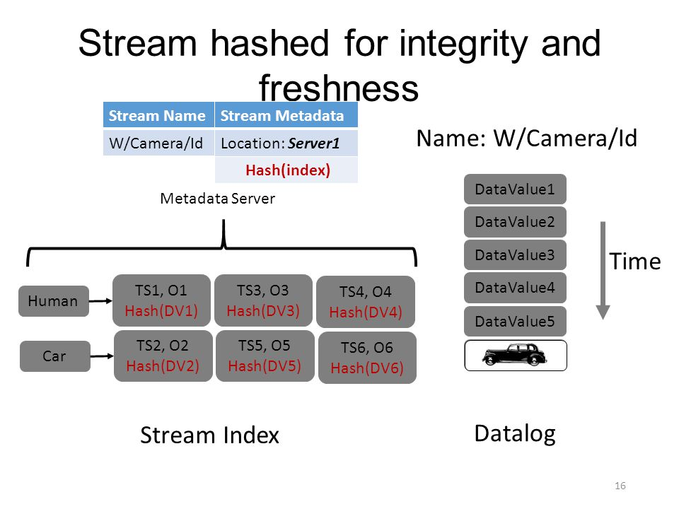 Stream hashed for integrity and freshness DataValue1 DataValue2 DataValue3 DataValue4 DataValue5 Time DataValue6 Datalog Stream Index Name: W/Camera/Id Human TS1, O1 Hash(DV1) TS3, O3 Hash(DV3) TS4, O4 Hash(DV4) Car TS2, O2 Hash(DV2) TS5, O5 Hash(DV5) TS6, O6 Hash(DV6) 16 Metadata Server Stream NameStream Metadata W/Camera/IdLocation:Server1 Hash(index)