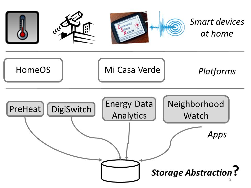 Smart devices at home HomeOSMi Casa Verde Platforms PreHeat DigiSwitch Energy Data Analytics Neighborhood Watch Apps Storage Abstraction .