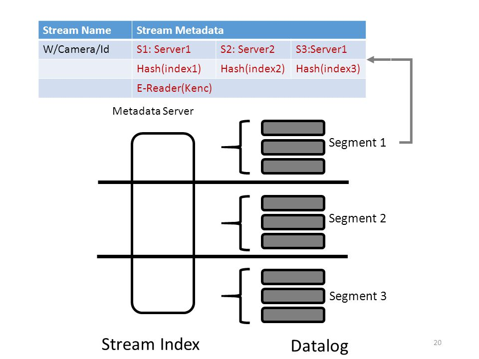 Stream Index Datalog Segment 1 Segment 2 Segment 3 20 Metadata Server Stream NameStream Metadata W/Camera/IdS1: Server1S2: Server2S3:Server1 Hash(index1)Hash(index2)Hash(index3) E-Reader(Kenc)