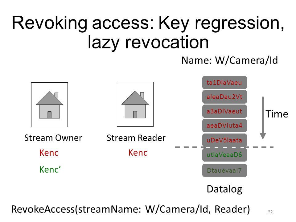 ta1DlaVaeu aleaDau2Vt a3aDlVaeut aeaDVluta4 uDeV5laata Time utlaVeaaD6 Datalog Name: W/Camera/Id 32 RevokeAccess(streamName: W/Camera/Id, Reader) Revo