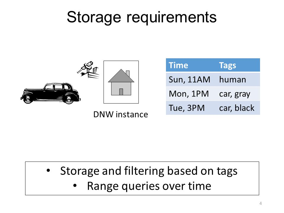 Storage requirements Storage and filtering based on tags Range queries over time DNW instance 4 TimeTags Sun, 11AMhuman Mon, 1PMcar, gray Tue, 3PMcar, black