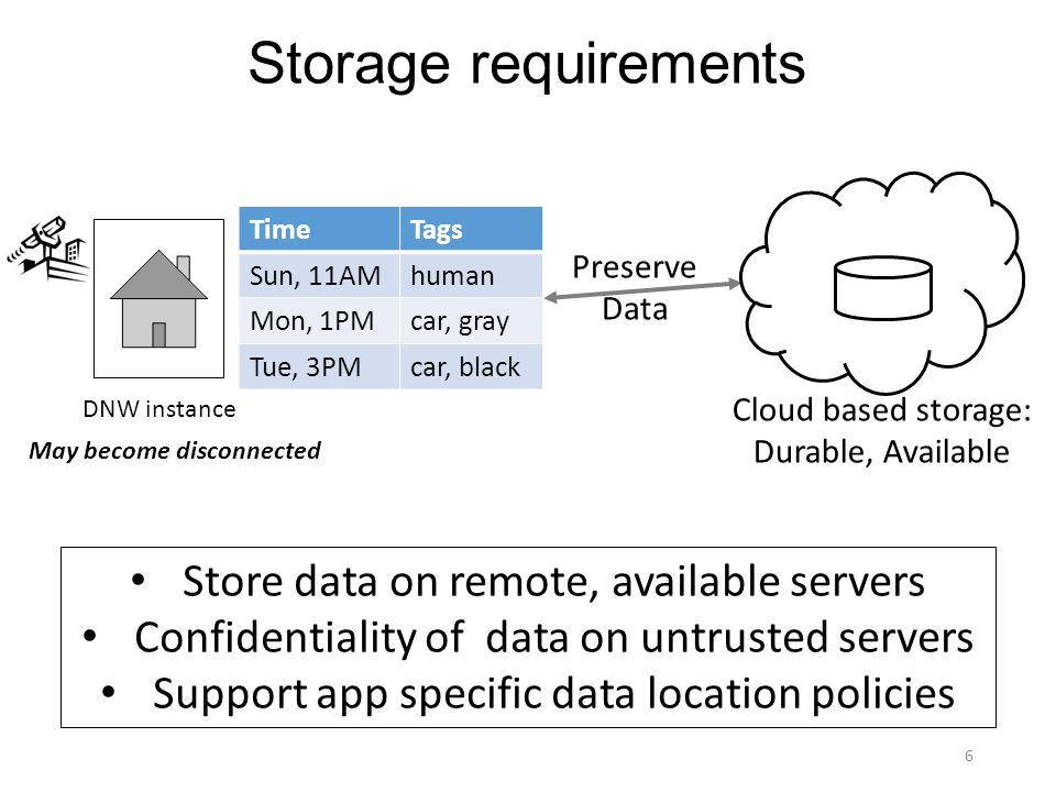 Storage requirements DNW instance Cloud based storage: Durable, Available Preserve Data 6 TimeTags Sun, 11AMhuman Mon, 1PMcar, gray Tue, 3PMcar, black Store data on remote, available servers Confidentiality of data on untrusted servers Support app specific data location policies May become disconnected