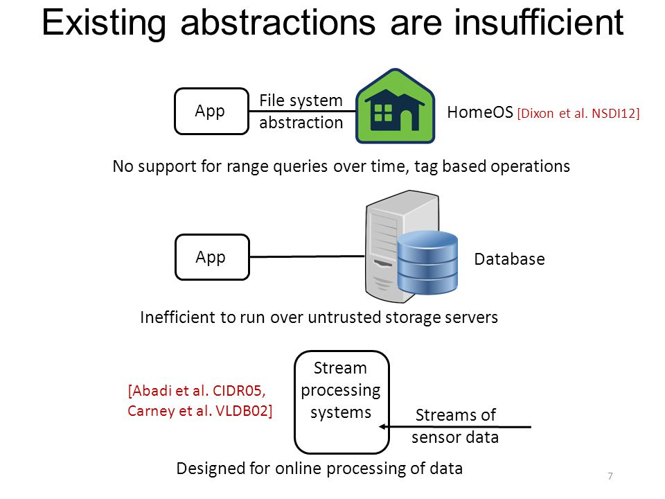 App File system abstraction Stream processing systems Streams of sensor data [Abadi et al.
