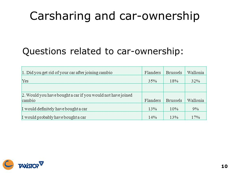 Questions related to car-ownership: 1.