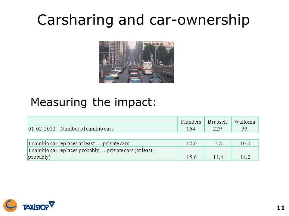 Measuring the impact: FlandersBrusselsWallonia 01-02-2012 – Number of cambio cars16422953 1 cambio car replaces at least … private cars12,07,810,0 1 cambio car replaces probably … private cars (at least + probably)15,611,414,2 Carsharing and car-ownership 11