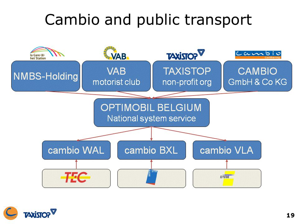 19 Cambio and public transport