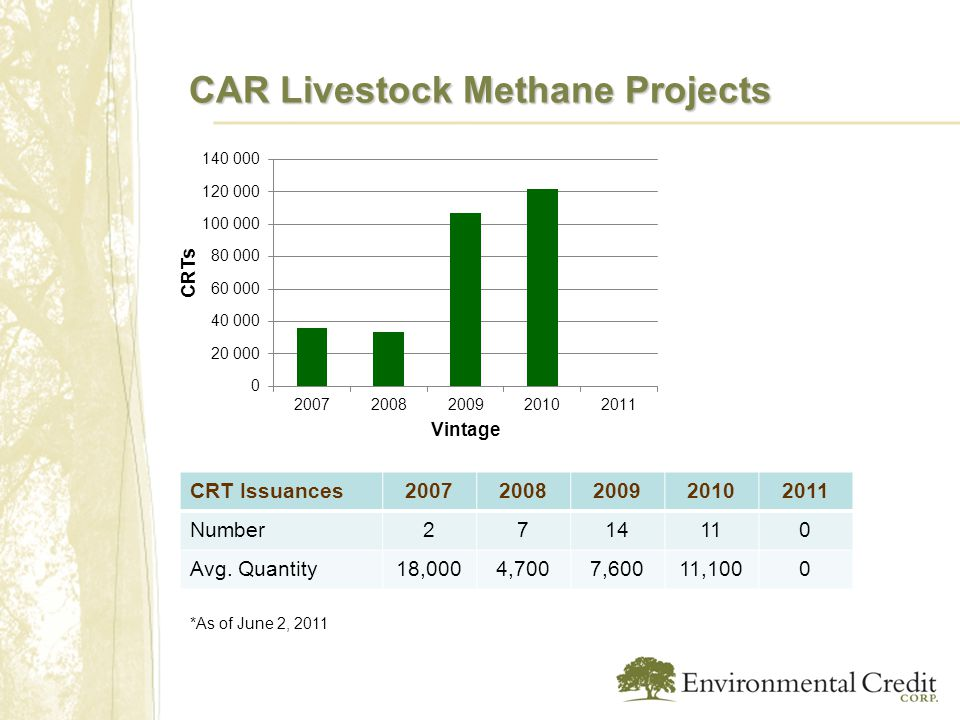 CAR Livestock Methane Projects *As of June 2, 2011 CRT Issuances20072008200920102011 Number2714110 Avg.