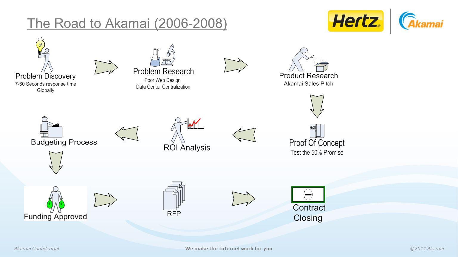 Akamai Confidential©2011 AkamaiWe make the Internet work for you Your logo The Road to Akamai (2006-2008)