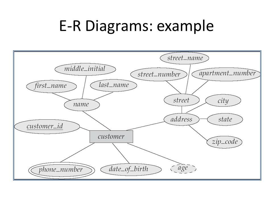 E-R Diagrams: example