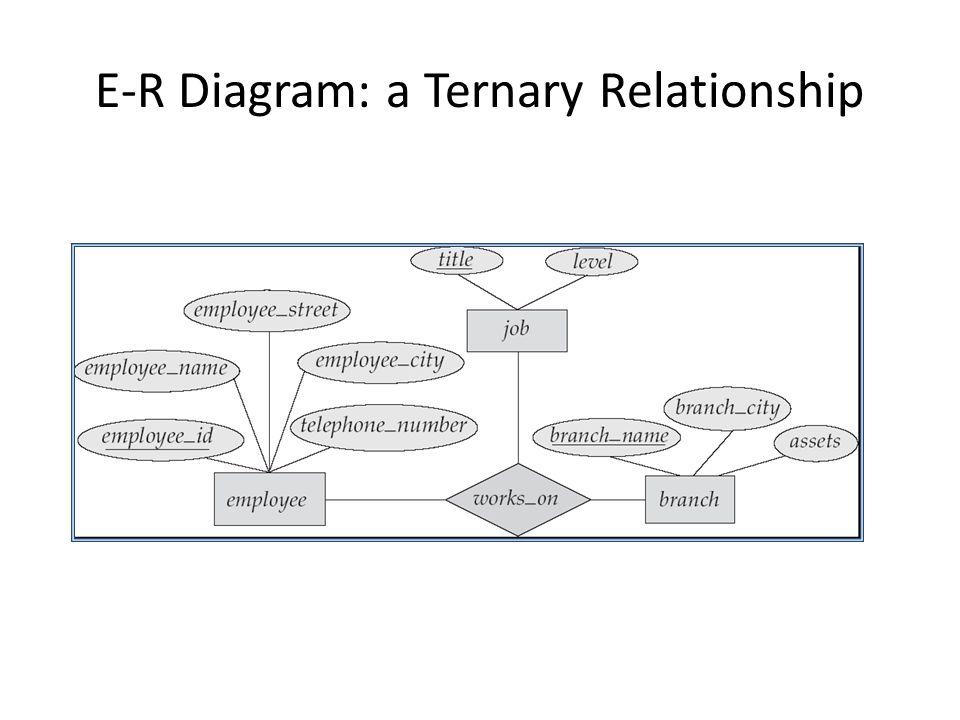 E-R Diagram: a Ternary Relationship