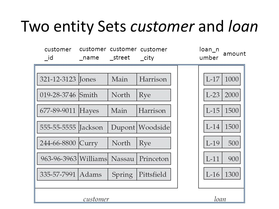 Two entity Sets customer and loan customer _id customer _name customer _street customer _city loan_n umber amount
