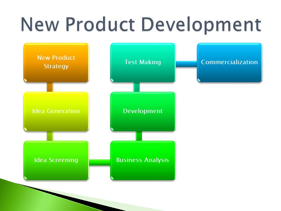 New Product Strategy Idea GenerationIdea ScreeningBusiness AnalysisDevelopmentTest MakingCommercialization