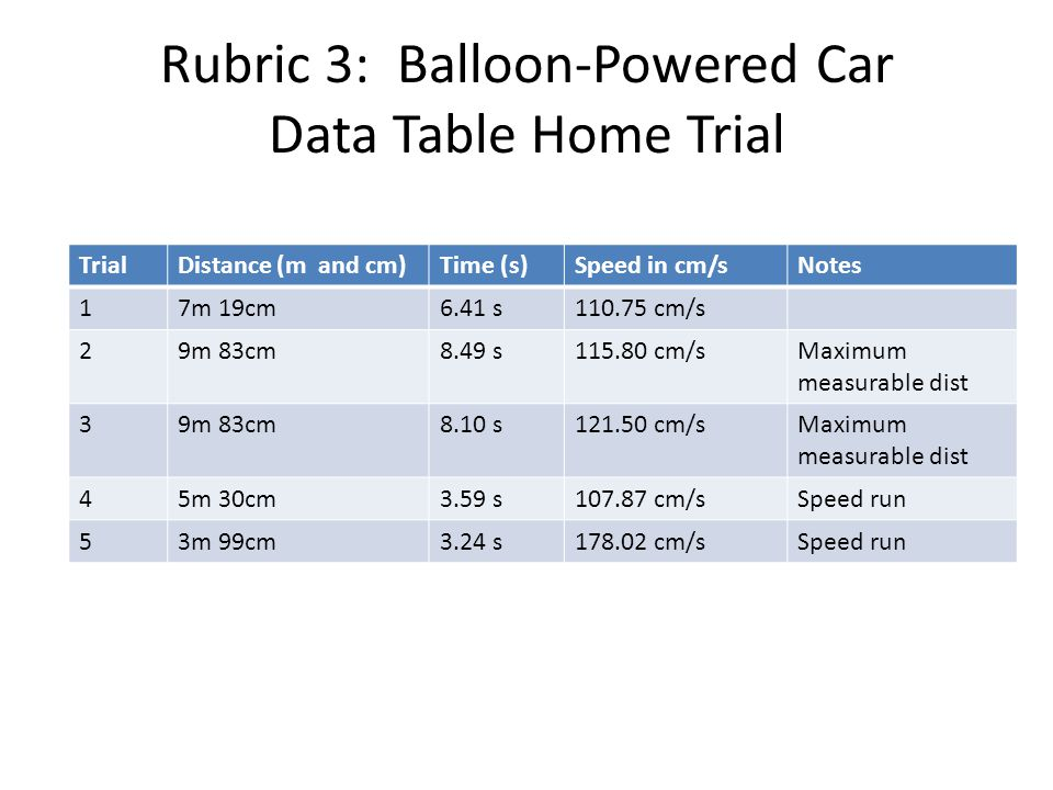Rubric 3: Balloon-Powered Car Data Table Home Trial TrialDistance (m and cm)Time (s)Speed in cm/sNotes 17m 19cm6.41 s110.75 cm/s 29m 83cm8.49 s115.80