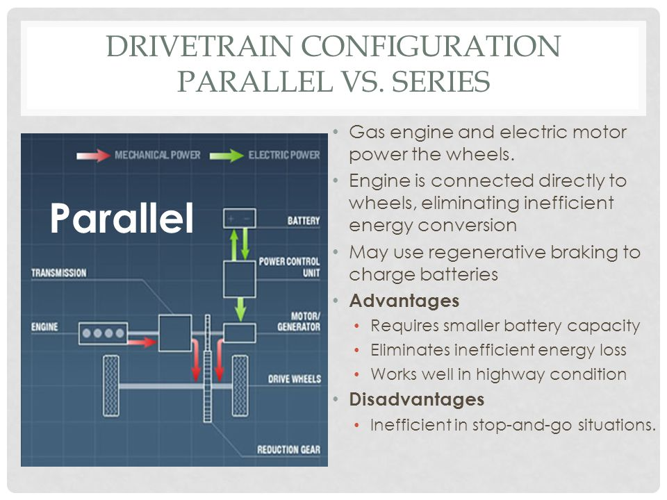 DRIVETRAIN CONFIGURATION PARALLEL VS. SERIES Gas engine and electric motor power the wheels. Engine is connected directly to wheels, eliminating ineff