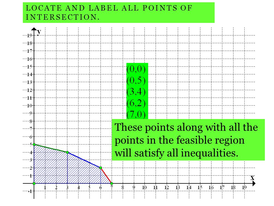 LOCATE AND LABEL ALL POINTS OF INTERSECTION. These points along with all the points in the feasible region will satisfy all inequalities.