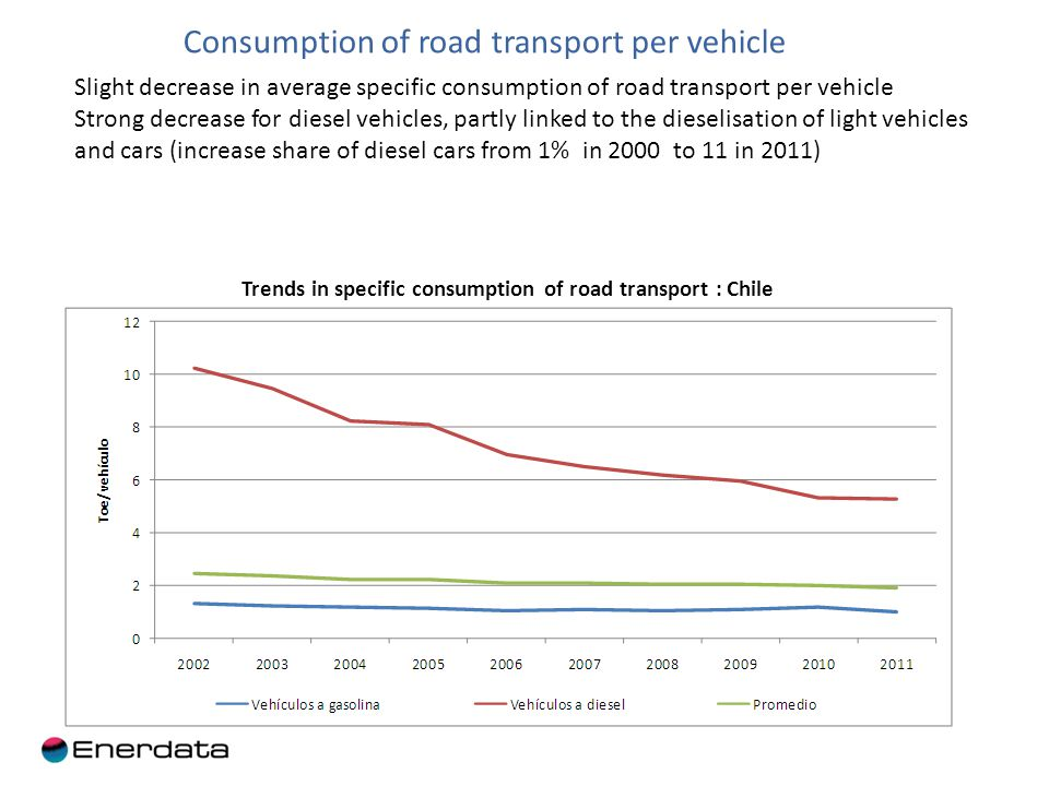 Trends in specific consumption of road transport : Chile Consumption of road transport per vehicle Slight decrease in average specific consumption of road transport per vehicle Strong decrease for diesel vehicles, partly linked to the dieselisation of light vehicles and cars (increase share of diesel cars from 1% in 2000 to 11 in 2011)