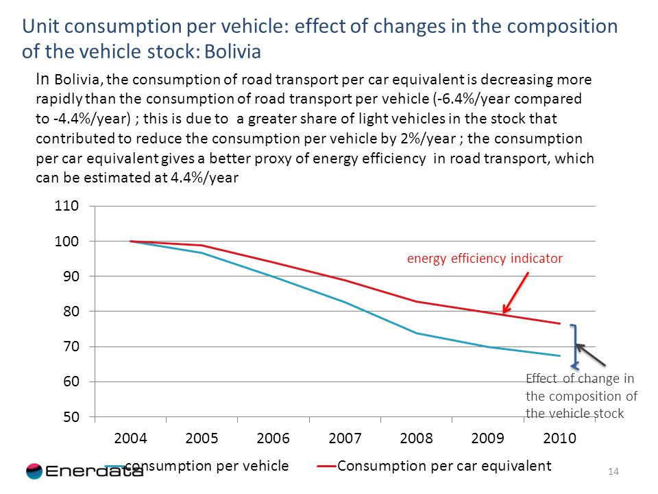 Unit consumption per vehicle: effect of changes in the composition of the vehicle stock: Bolivia 14 In Bolivia, the consumption of road transport per car equivalent is decreasing more rapidly than the consumption of road transport per vehicle (-6.4%/year compared to -4.4%/year) ; this is due to a greater share of light vehicles in the stock that contributed to reduce the consumption per vehicle by 2%/year ; the consumption per car equivalent gives a better proxy of energy efficiency in road transport, which can be estimated at 4.4%/year energy efficiency indicator Effect of change in the composition of the vehicle stock