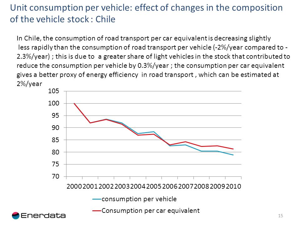 Unit consumption per vehicle: effect of changes in the composition of the vehicle stock : Chile 15 In Chile, the consumption of road transport per car equivalent is decreasing slightly less rapidly than the consumption of road transport per vehicle (-2%/year compared to - 2.3%/year) ; this is due to a greater share of light vehicles in the stock that contributed to reduce the consumption per vehicle by 0.3%/year ; the consumption per car equivalent gives a better proxy of energy efficiency in road transport, which can be estimated at 2%/year
