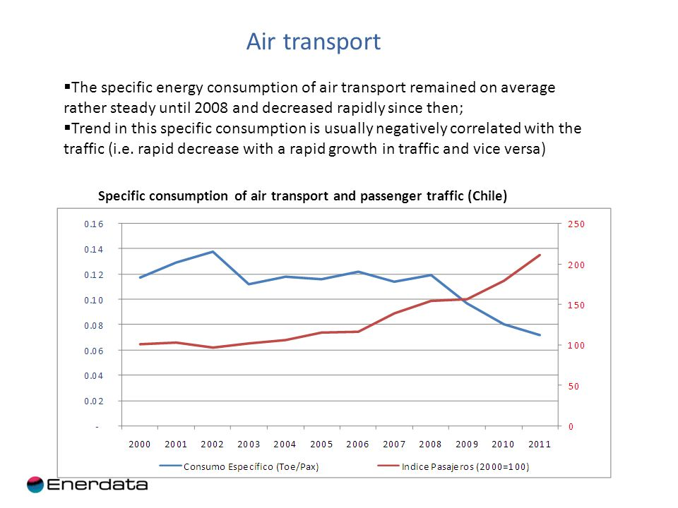 Air transport Specific consumption of air transport and passenger traffic (Chile) The specific energy consumption of air transport remained on average rather steady until 2008 and decreased rapidly since then; Trend in this specific consumption is usually negatively correlated with the traffic (i.e.