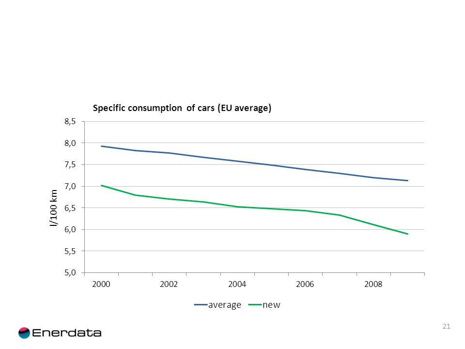 21 Specific consumption of cars (EU average)