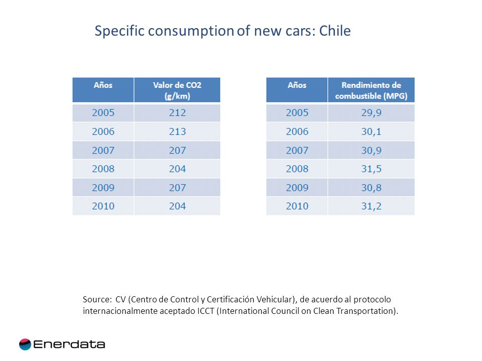 Specific consumption of new cars: Chile Source: CV (Centro de Control y Certificación Vehicular), de acuerdo al protocolo internacionalmente aceptado ICCT (International Council on Clean Transportation).