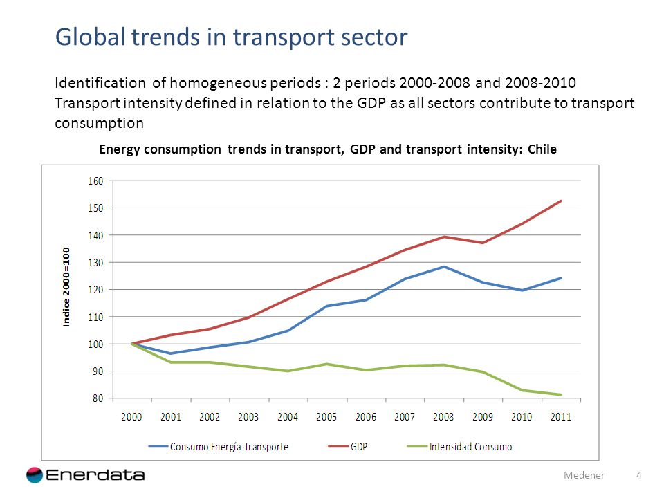 Global trends in transport sector 4 Medener Identification of homogeneous periods : 2 periods 2000-2008 and 2008-2010 Transport intensity defined in relation to the GDP as all sectors contribute to transport consumption Energy consumption trends in transport, GDP and transport intensity: Chile