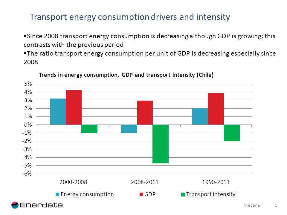 Transport energy consumption drivers and intensity 5 Medener Since 2008 transport energy consumption is decreasing although GDP is growing; this contrasts with the previous period The ratio transport energy consumption per unit of GDP is decreasing especially since 2008 Trends in energy consumption, GDP and transport intensity (Chile)