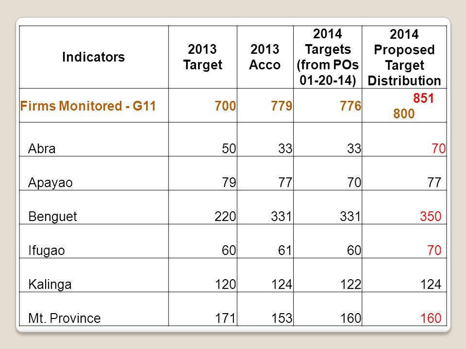 Indicators 2013 Target 2013 Acco 2014 Targets (from POs 01-20-14) 2014 Proposed Target Distribution Firms Monitored - G11700779776 851 800 Abra5033 70 Apayao797770 77 Benguet220331 350 Ifugao606160 70 Kalinga120124122 124 Mt.